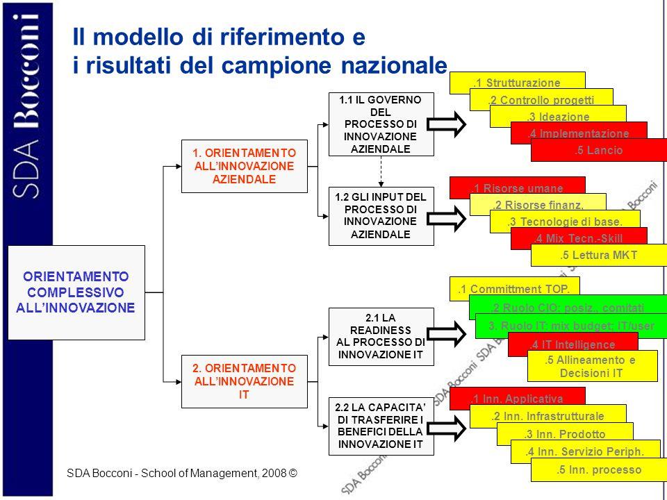 Il modello di riferimento e i risultati del campione nazionale