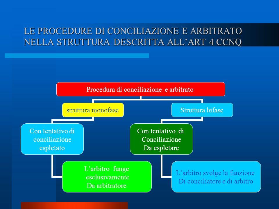 LE PROCEDURE DI CONCILIAZIONE E ARBITRATO NELLA STRUTTURA DESCRITTA ALL'ART 4 CCNQ