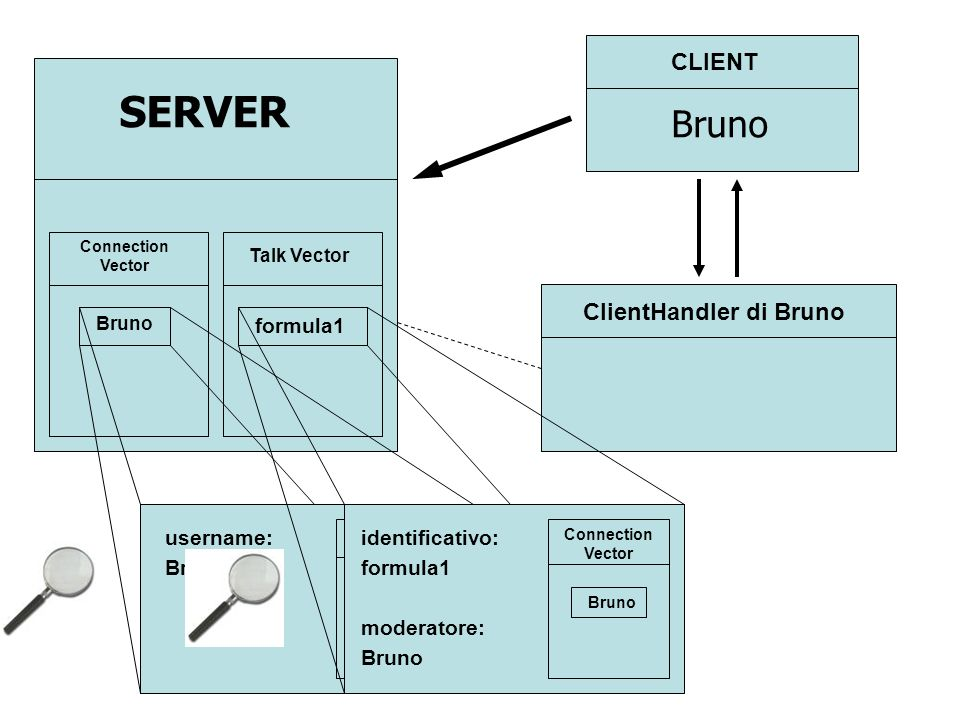 ClientHandler di Bruno