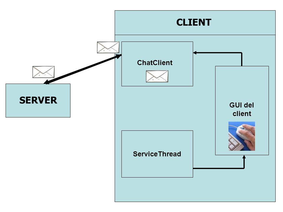 CLIENT ChatClient SERVER GUI del client ServiceThread