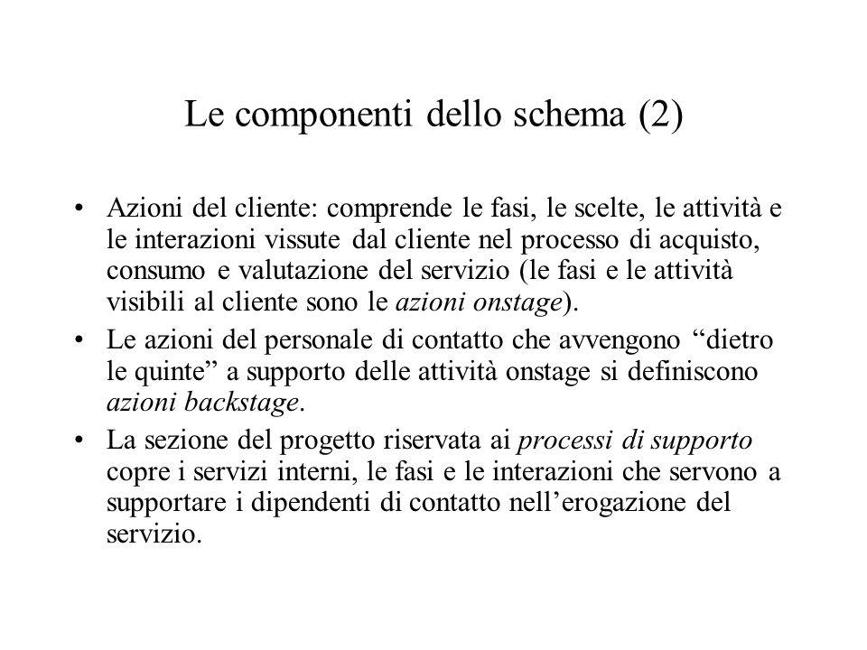 Le componenti dello schema (2)