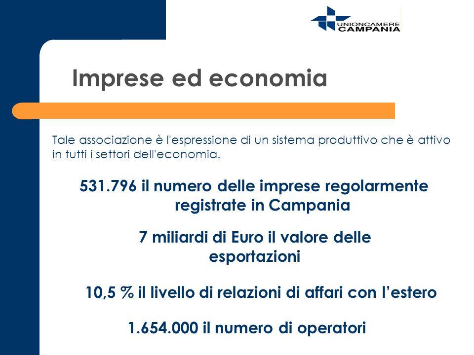 Imprese ed economia Tale associazione è l espressione di un sistema produttivo che è attivo in tutti i settori dell economia.
