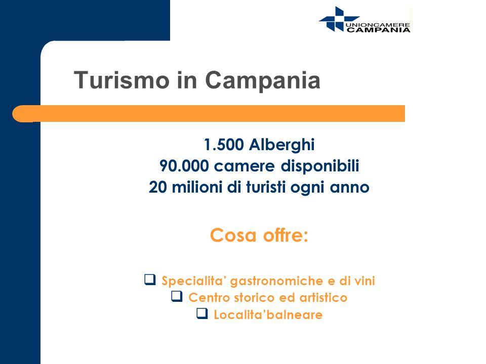 Turismo in Campania Cosa offre: 1.500 Alberghi