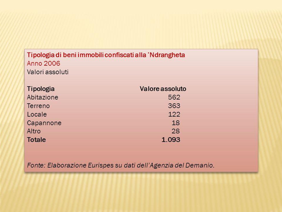 Tipologia di beni immobili confiscati alla 'Ndrangheta