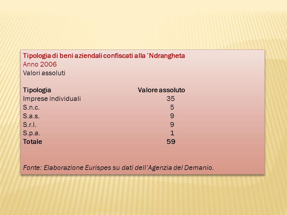 Tipologia di beni aziendali confiscati alla 'Ndrangheta