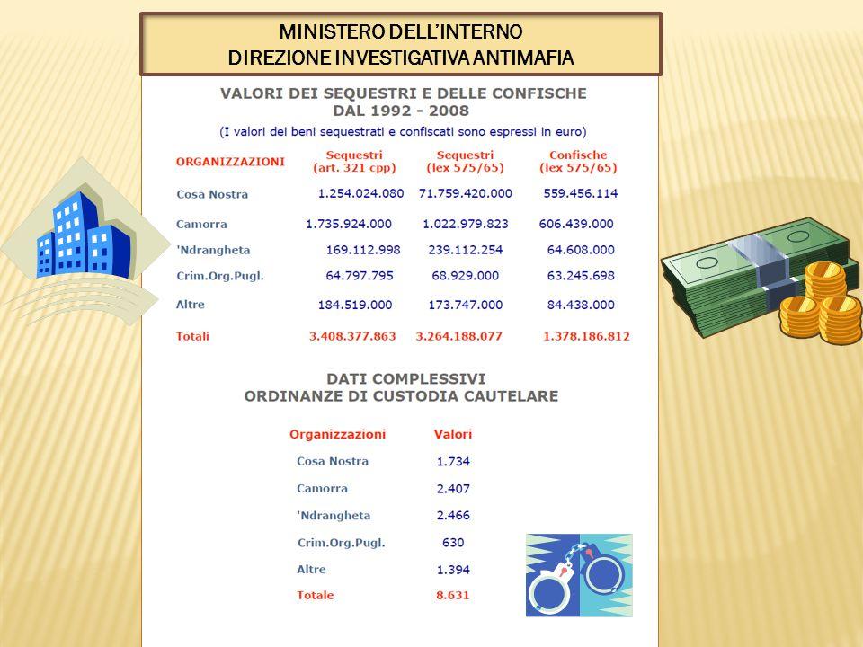 MINISTERO DELL'INTERNO DIREZIONE INVESTIGATIVA ANTIMAFIA