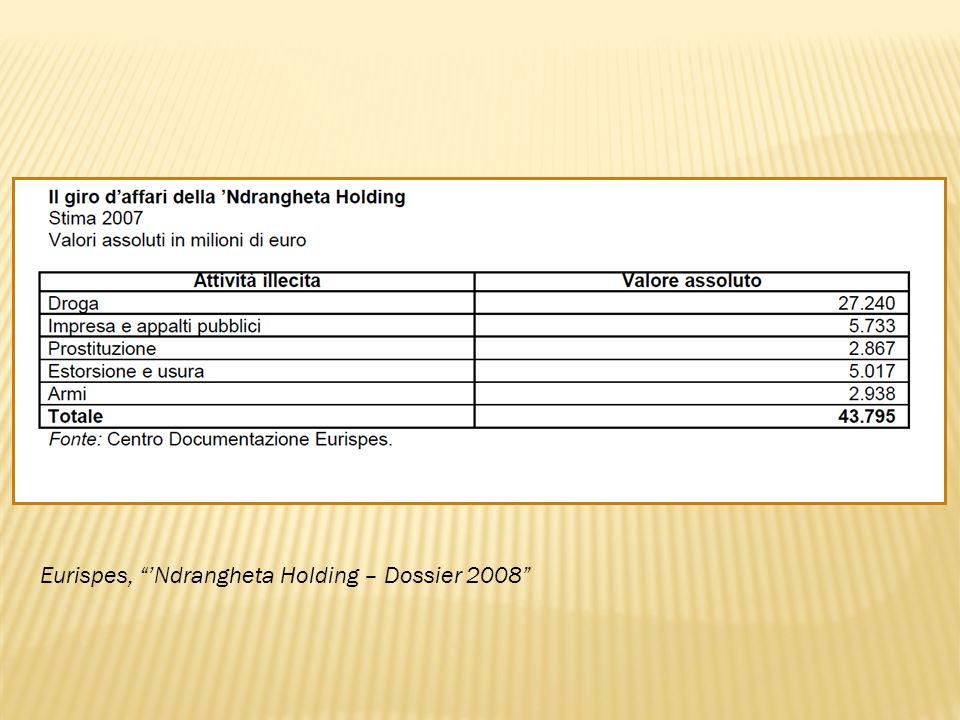 Eurispes, 'Ndrangheta Holding – Dossier 2008