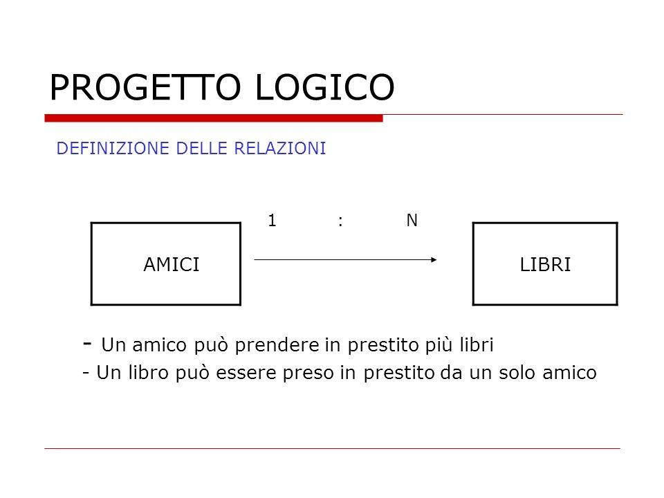 PROGETTO LOGICO DEFINIZIONE DELLE RELAZIONI