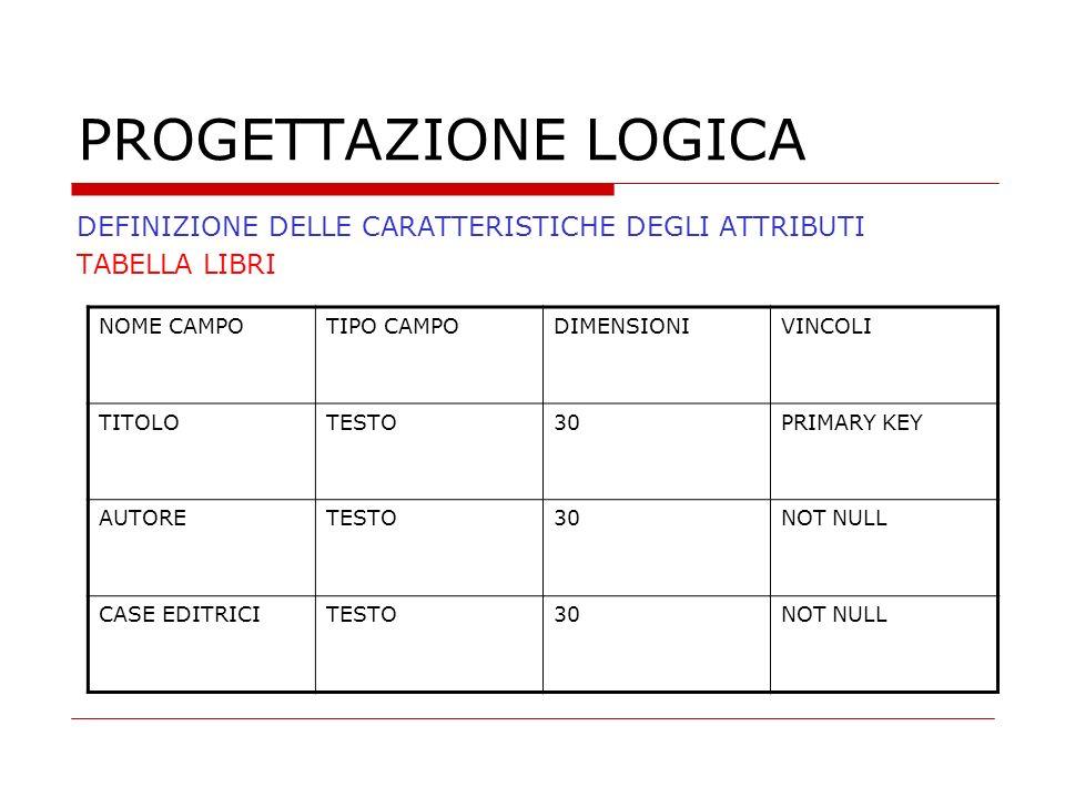 PROGETTAZIONE LOGICA DEFINIZIONE DELLE CARATTERISTICHE DEGLI ATTRIBUTI