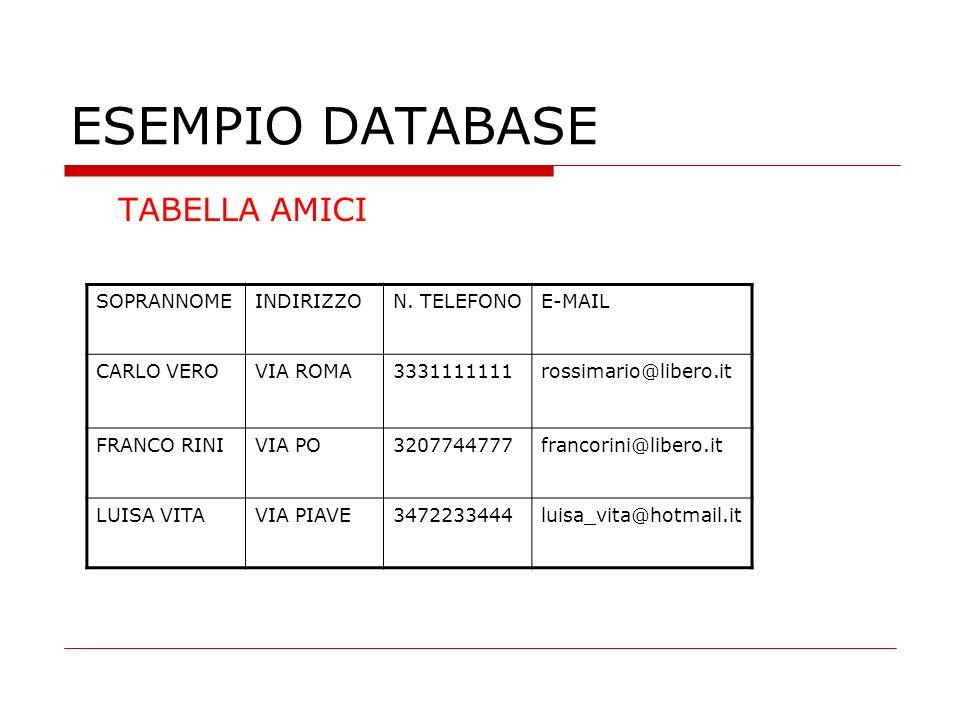 ESEMPIO DATABASE TABELLA AMICI SOPRANNOME INDIRIZZO N. TELEFONO E-MAIL
