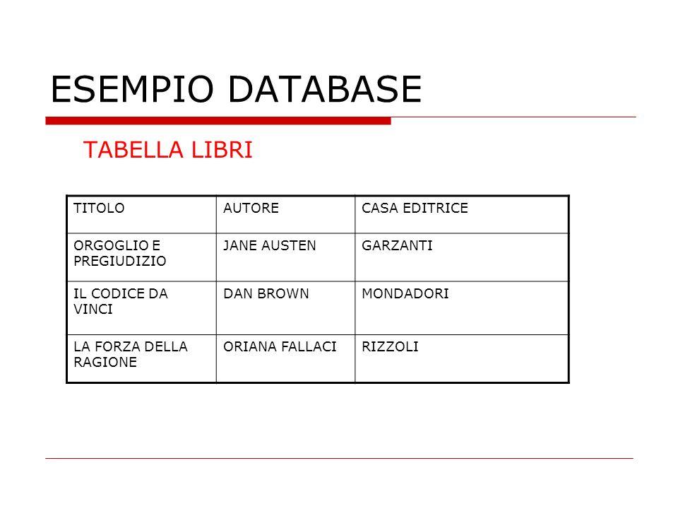 ESEMPIO DATABASE TABELLA LIBRI TITOLO AUTORE CASA EDITRICE