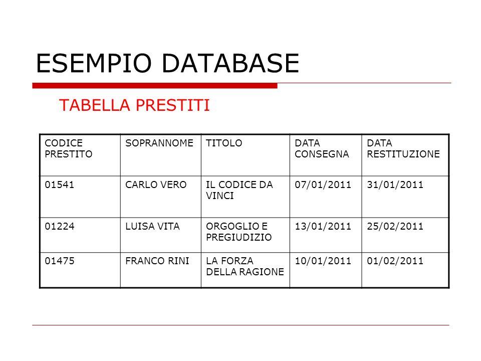 ESEMPIO DATABASE TABELLA PRESTITI CODICE PRESTITO SOPRANNOME TITOLO