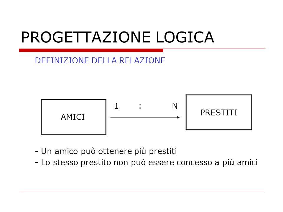 PROGETTAZIONE LOGICA PRESTITI AMICI DEFINIZIONE DELLA RELAZIONE 1 : N