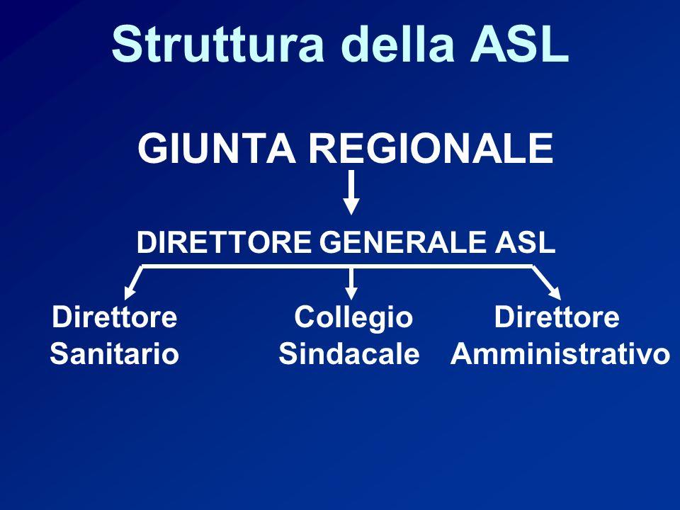 DIRETTORE GENERALE ASL