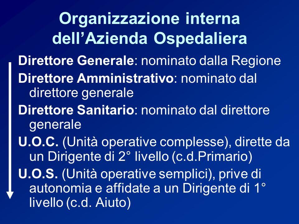 Organizzazione interna dell'Azienda Ospedaliera
