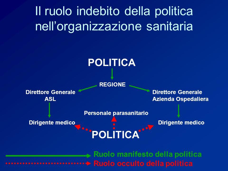 Il ruolo indebito della politica nell'organizzazione sanitaria