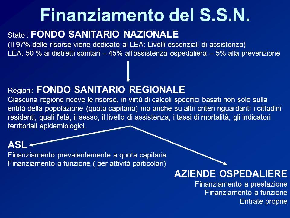 Finanziamento del S.S.N. ASL AZIENDE OSPEDALIERE
