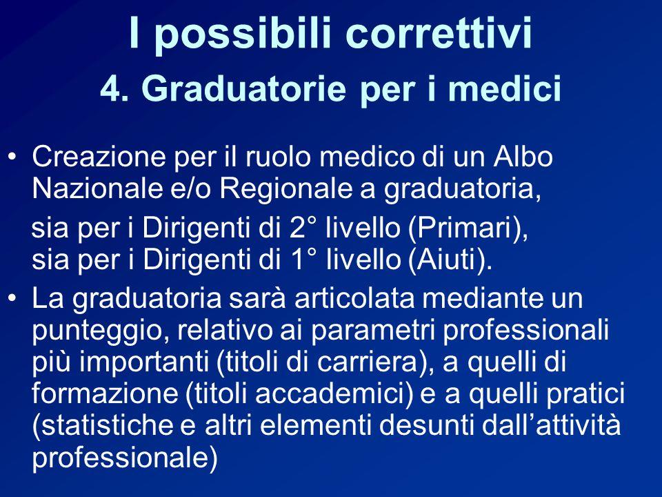 I possibili correttivi 4. Graduatorie per i medici