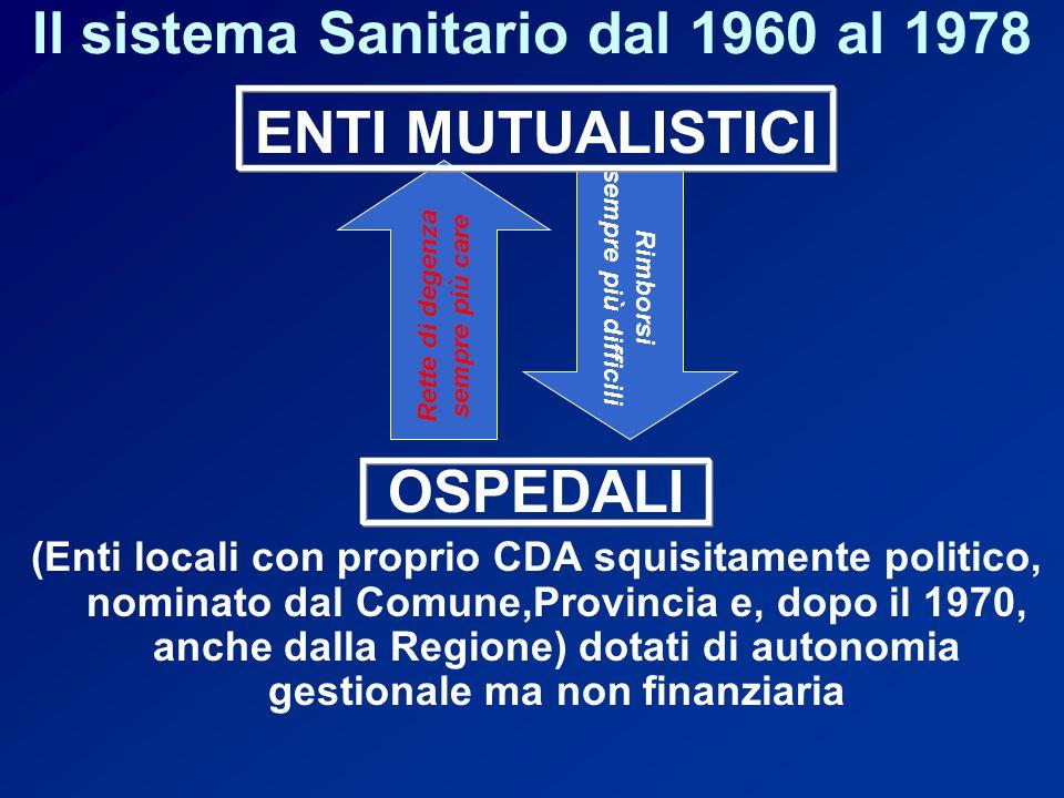Il sistema Sanitario dal 1960 al 1978