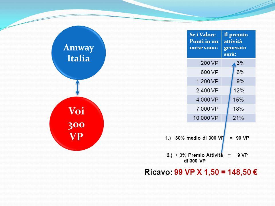 2.) + 3% Premio Attività di 300 VP