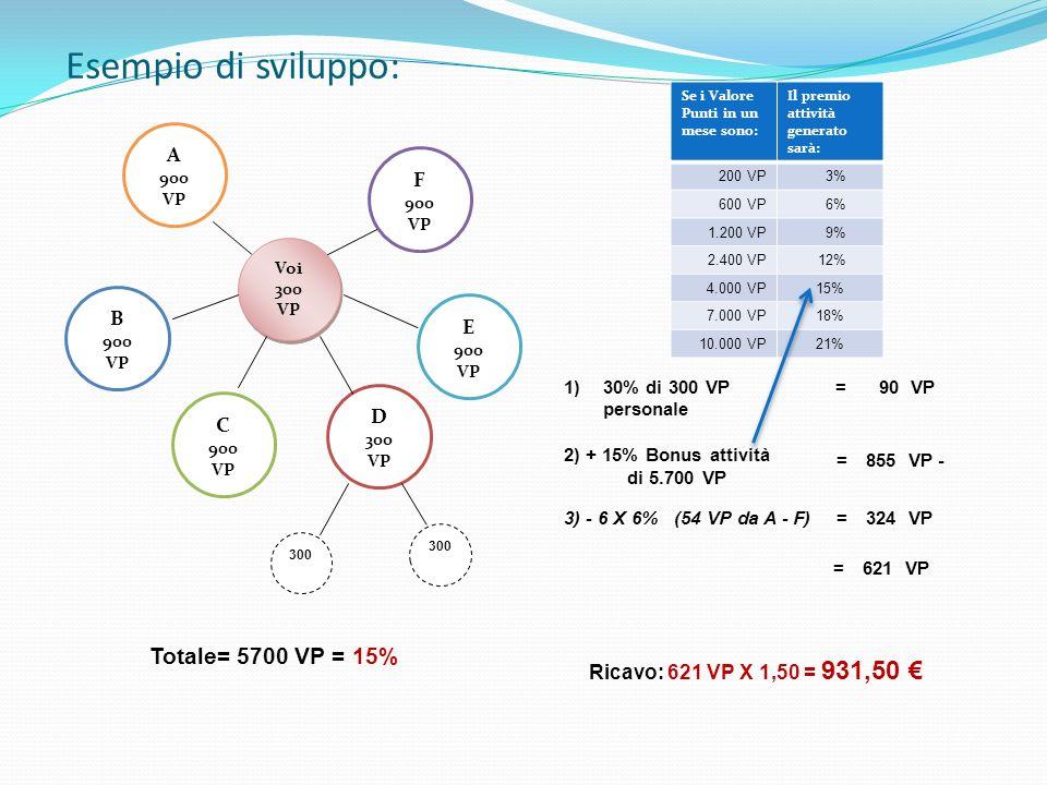 Esempio di sviluppo: Totale= 5700 VP = 15% A 900 VP F 900 VP B 900 VP