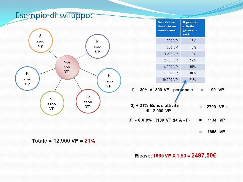 Esempio di sviluppo: Totale = 12.900 VP = 21% A 2100 VP F 2100 VP