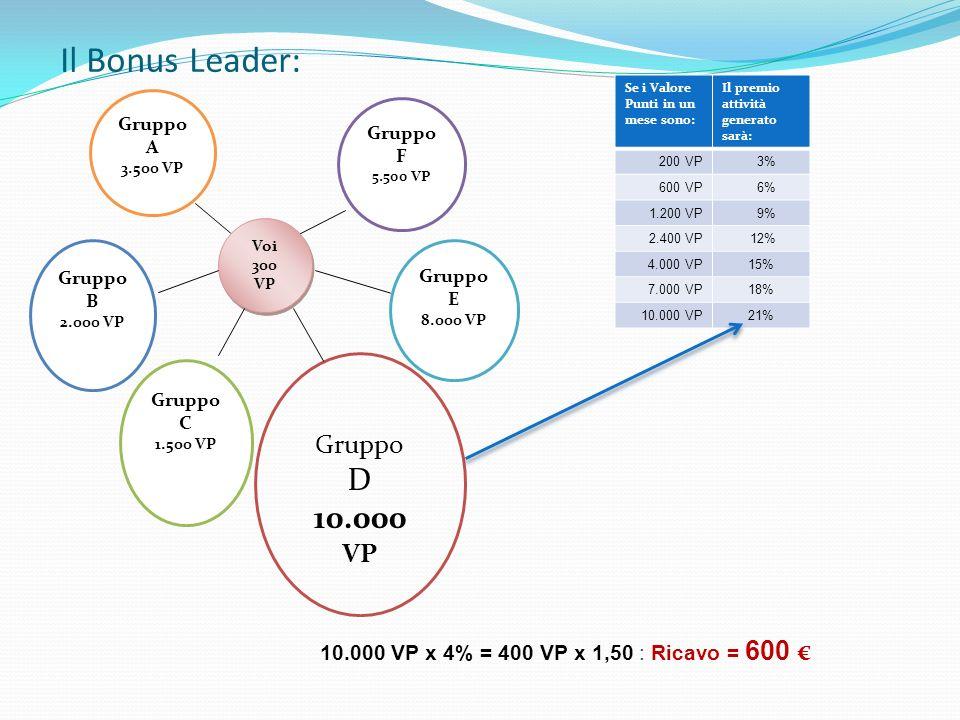 Il Bonus Leader: D 10.000 VP Gruppo