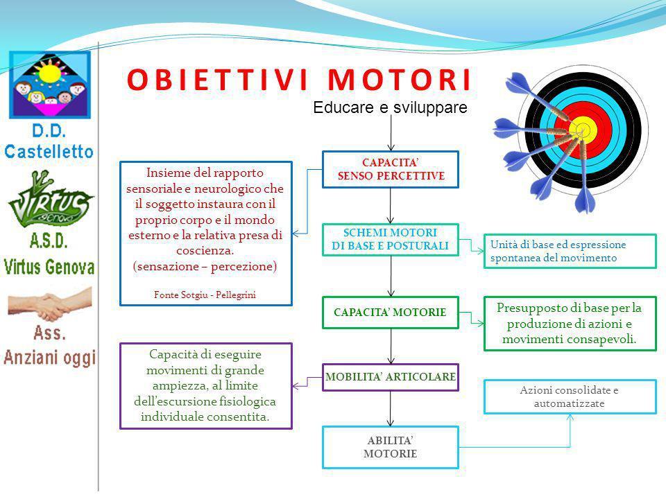 OBIETTIVI MOTORI Educare e sviluppare