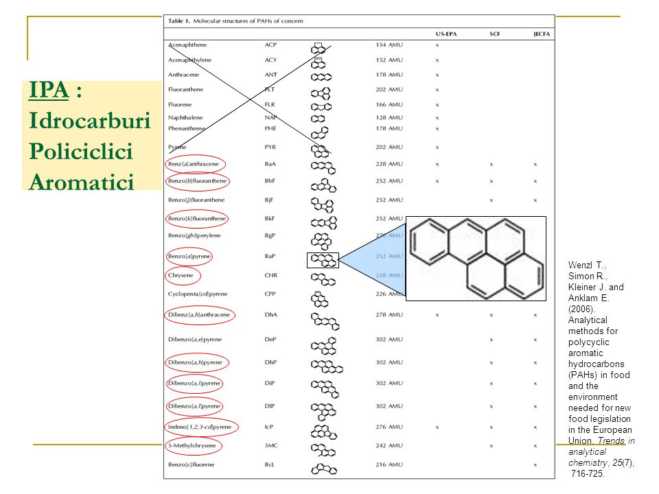IPA : Idrocarburi Policiclici Aromatici