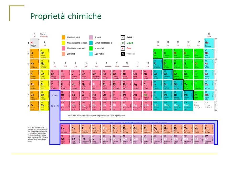 Proprietà chimiche