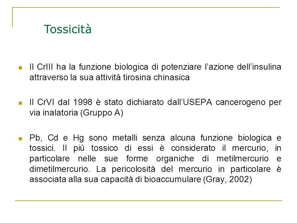 Tossicità Il CrIII ha la funzione biologica di potenziare l'azione dell'insulina attraverso la sua attività tirosina chinasica.