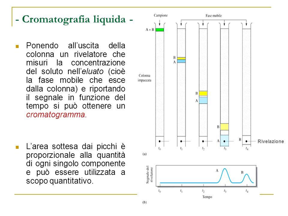 - Cromatografia liquida -
