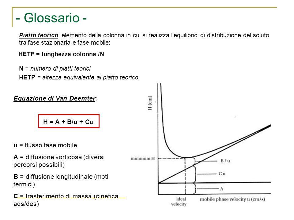 - Glossario - Equazione di Van Deemter: H = A + B/u + Cu