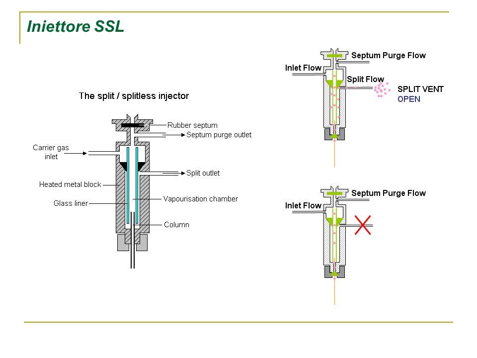 Iniettore SSL