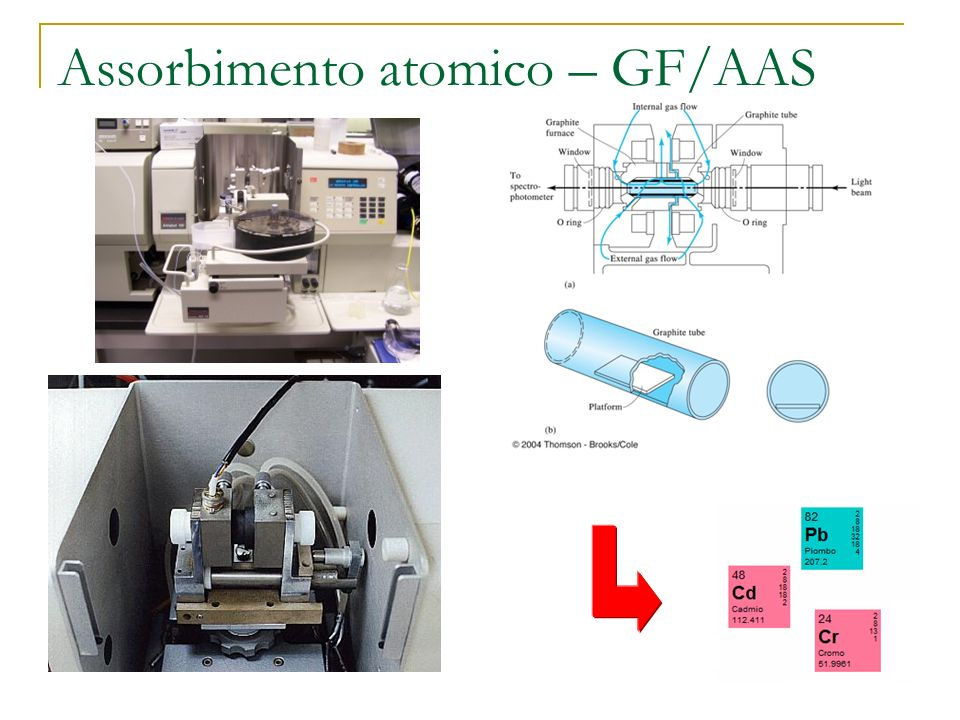 Assorbimento atomico – GF/AAS