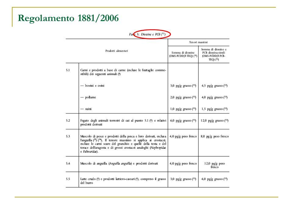 Regolamento 1881/2006