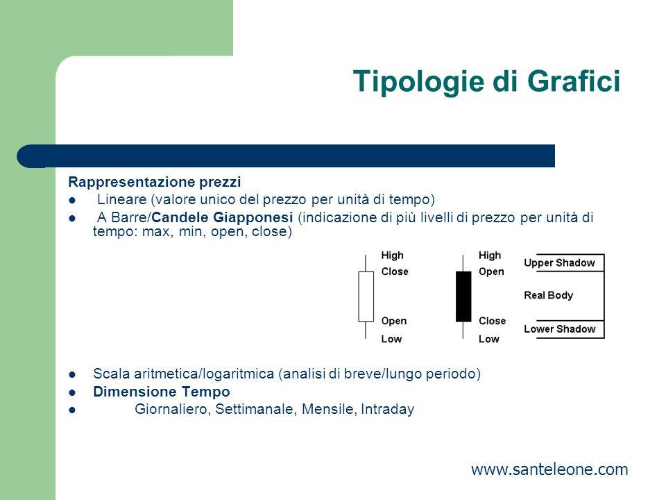 Tipologie di Grafici www.santeleone.com Rappresentazione prezzi