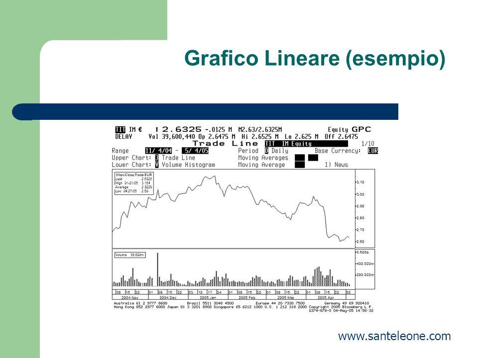 Grafico Lineare (esempio)