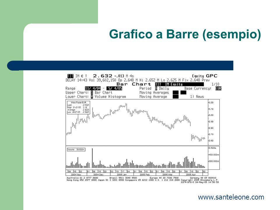 Grafico a Barre (esempio)