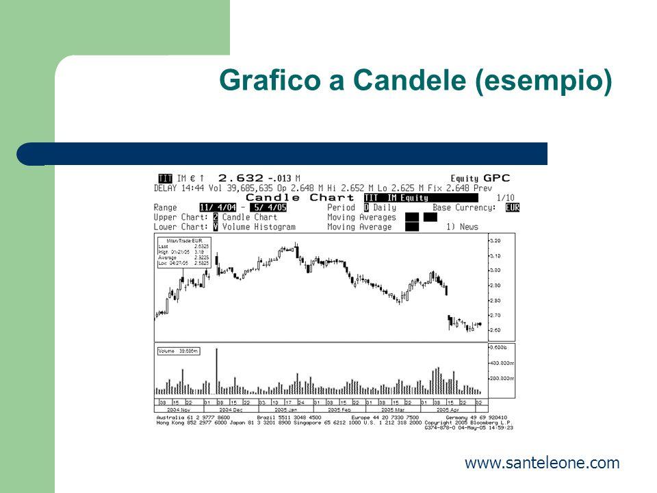 Grafico a Candele (esempio)