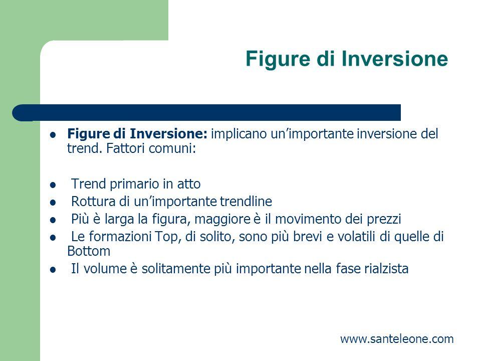 Figure di Inversione Figure di Inversione: implicano un'importante inversione del trend. Fattori comuni: