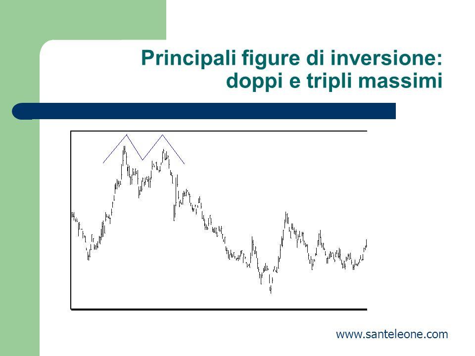 Principali figure di inversione: doppi e tripli massimi