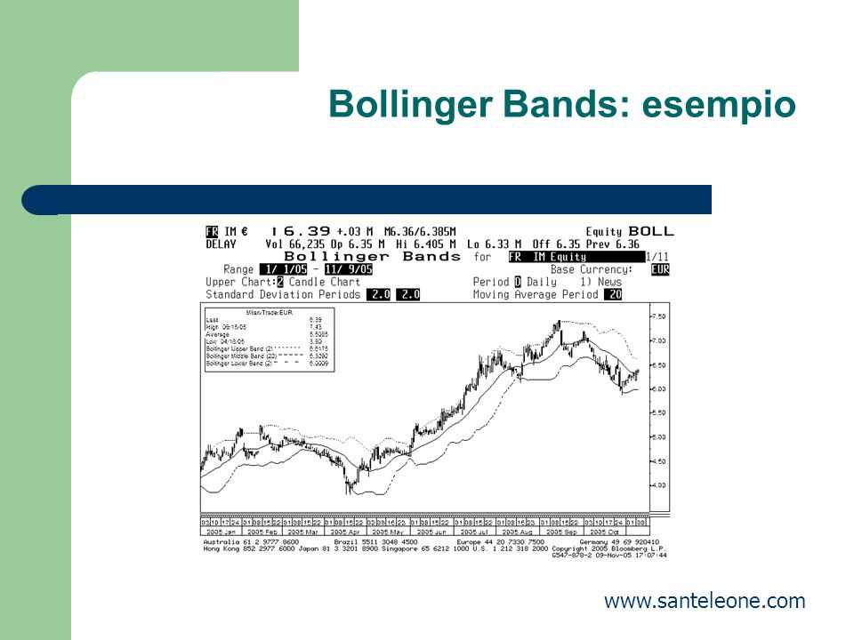 Bollinger Bands: esempio