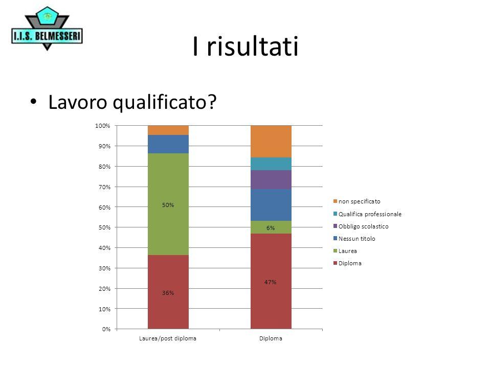 I risultati Lavoro qualificato