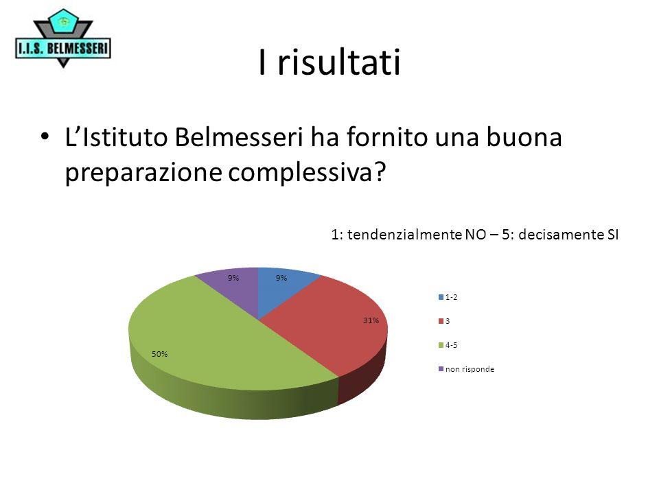 I risultati L'Istituto Belmesseri ha fornito una buona preparazione complessiva.