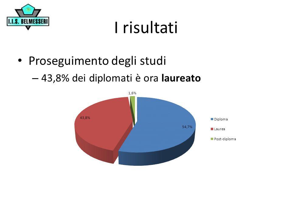 I risultati Proseguimento degli studi