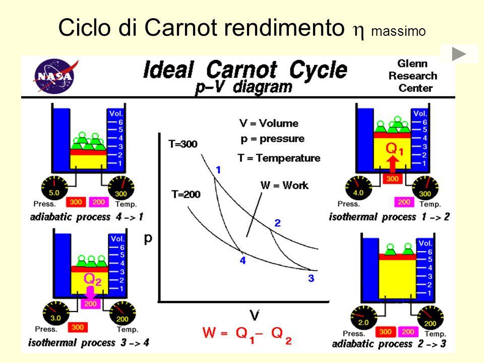 Ciclo di Carnot rendimento h massimo