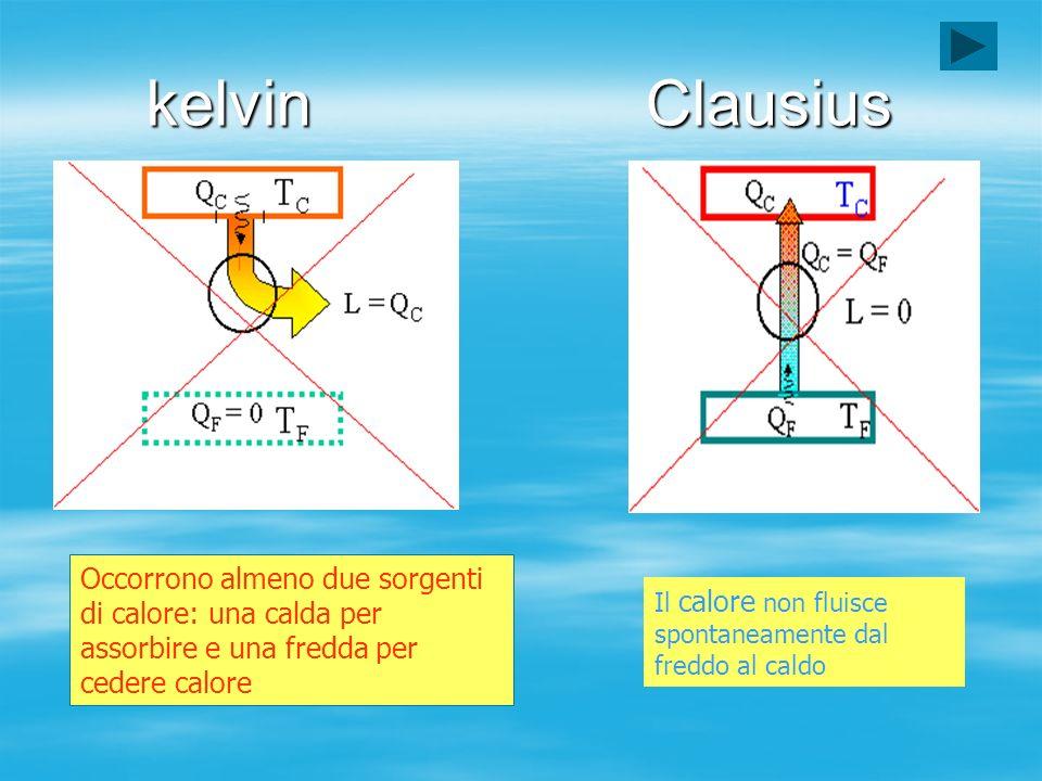 kelvin Clausius Occorrono almeno due sorgenti di calore: una calda per assorbire e una fredda per cedere calore.