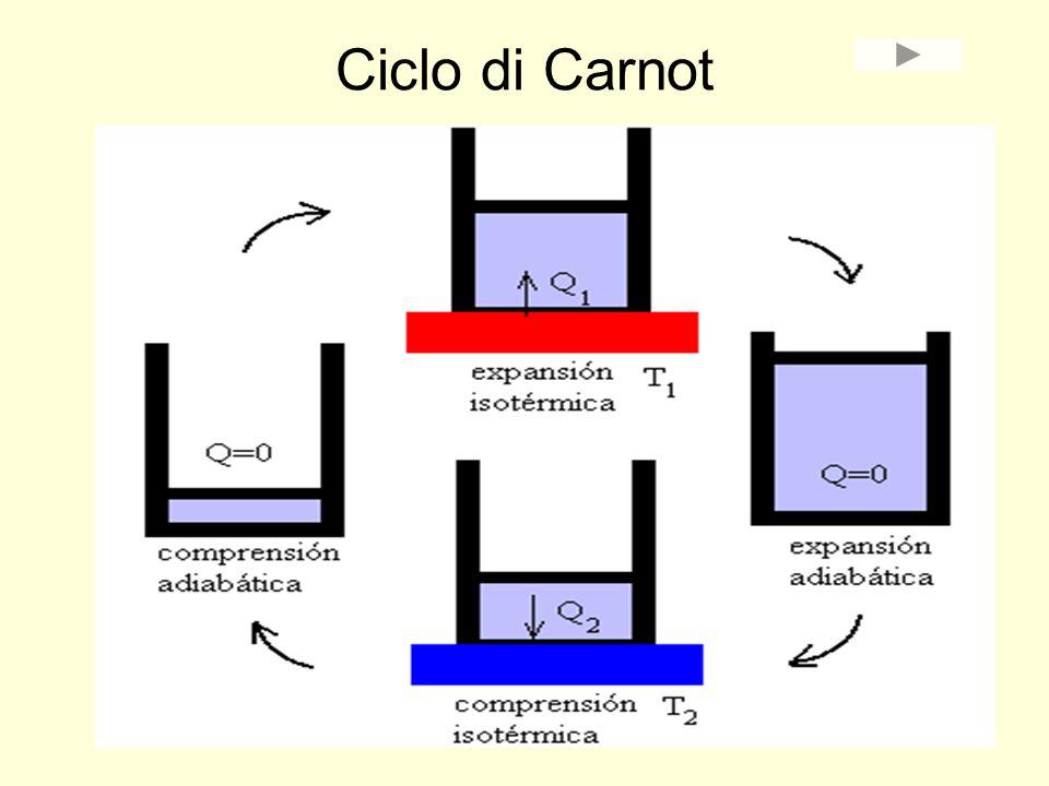 Ciclo di Carnot