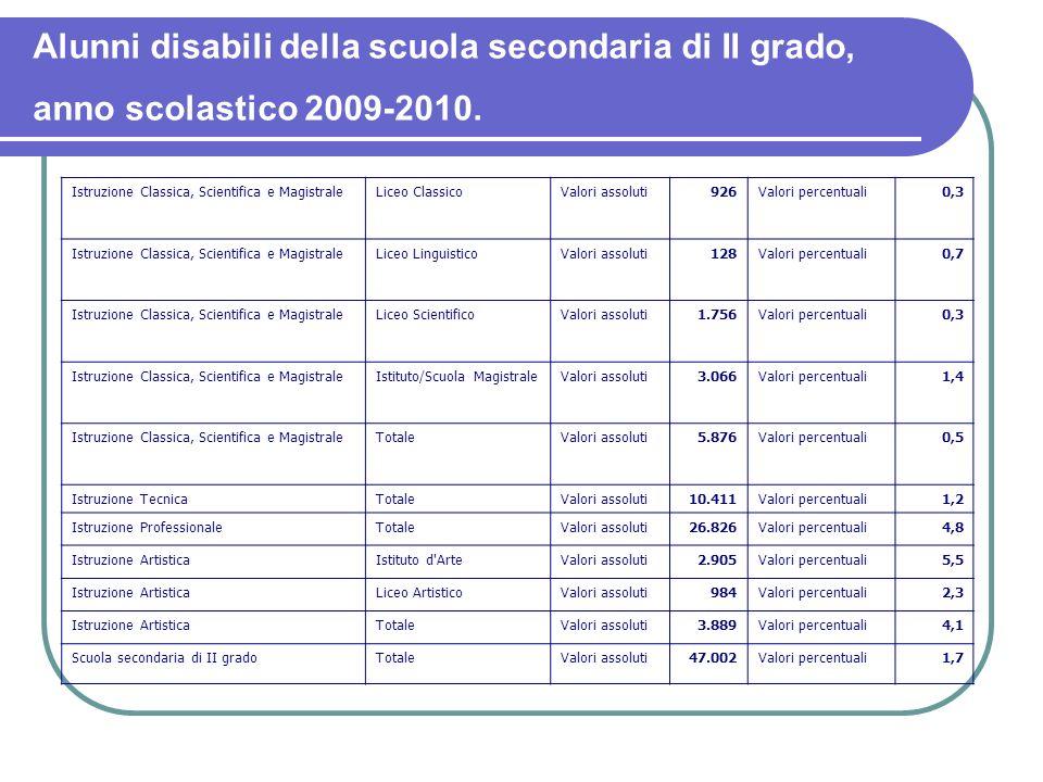 Alunni disabili della scuola secondaria di II grado, anno scolastico 2009-2010.
